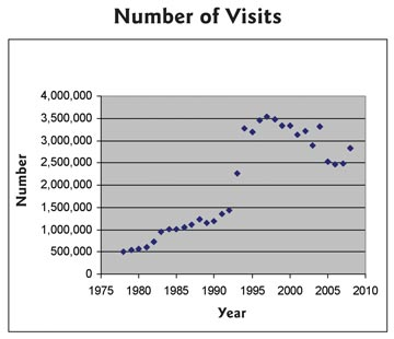 Number of Visits graph